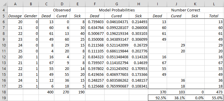 Multinomial Logistic Regression Tools | Real Statistics