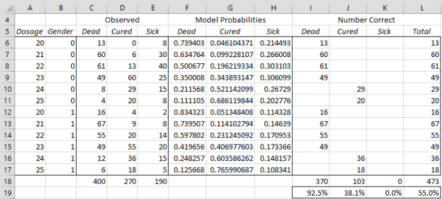 Multinomial logistic regression accuracy