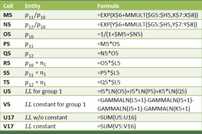 multinomial-logistic-regression-formulas