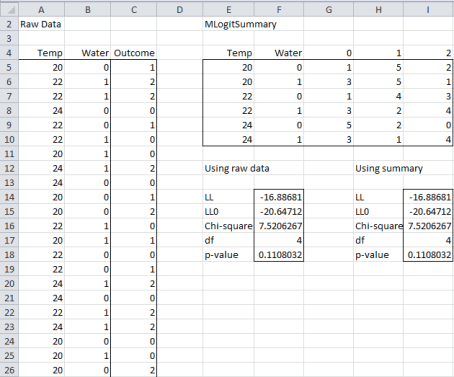 Multinomial logistic regression raw