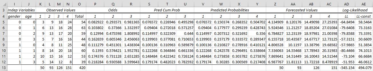 Ordinal Logistic Regression   Real Statistics Using Excel