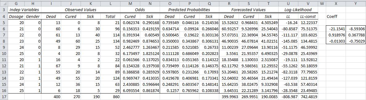 Multinomial logistic regression coefficients using Solver