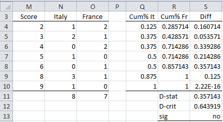 Two Sample Kolmogorov-Smirnov Test | Real Statistics Using Excel
