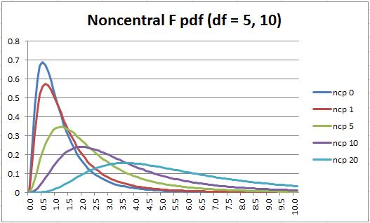 Noncentral F distribution