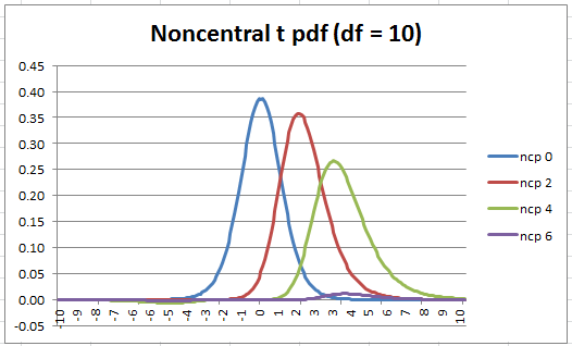 Noncentral t Distribution | Real Statistics Using Excel