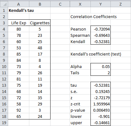 Kendall's tau analysis tool