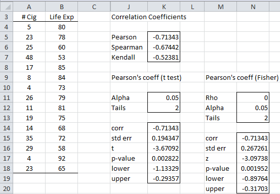 Pearson's correlation analysis tool
