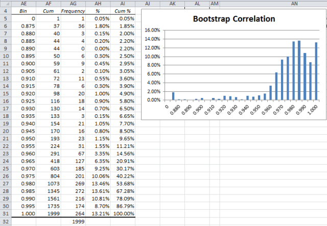 Correlation boostrapping histogram