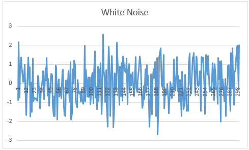 Purely Random (White Noise) | Real Statistics Using Excel