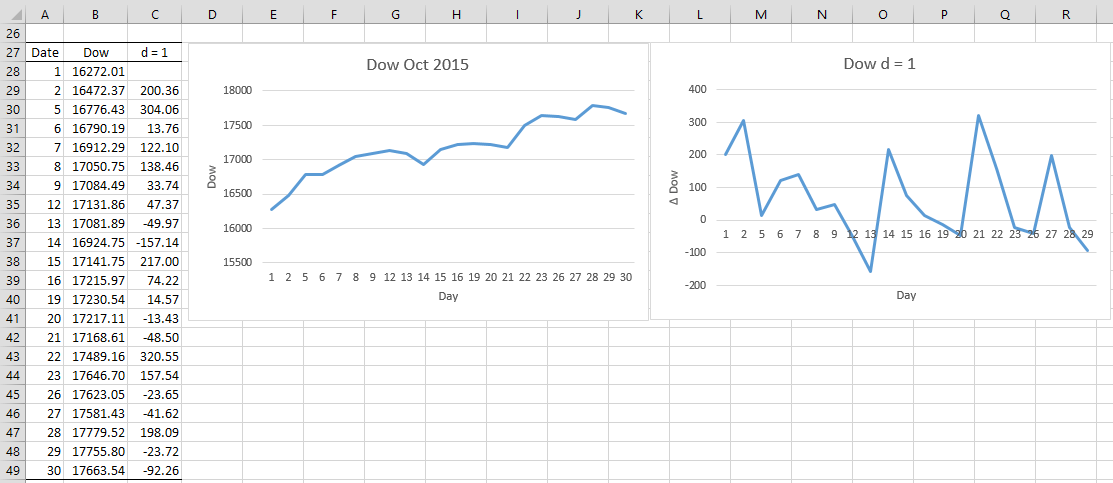 ARIMA Differencing | Real Statistics Using Excel