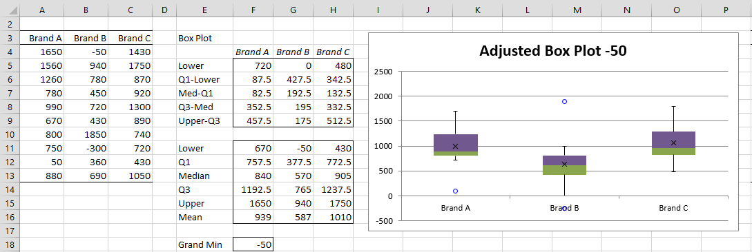 how to find outliers in excel