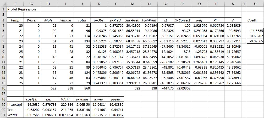 Real Statistics Probit Capabilities | Real Statistics Using Excel