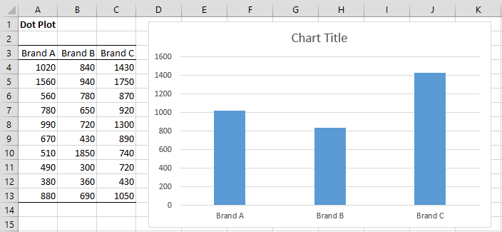 creating dot plots in excel