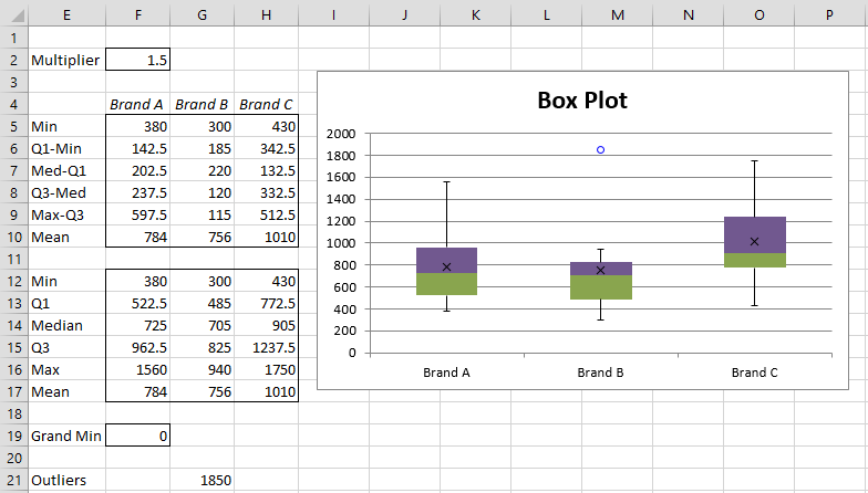 Box Plots with Outliers | Real Statistics Using Excel