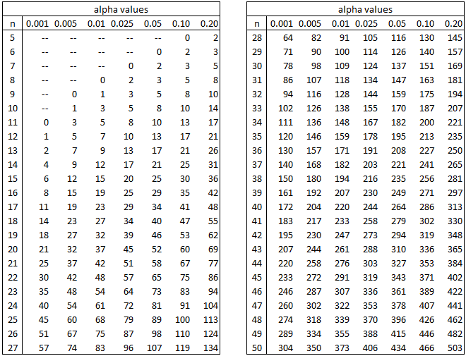 Wilcoxon Signed Ranks Table Real Statistics Using Excel