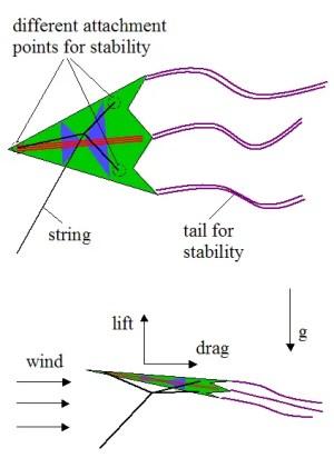 Physics Of Kite Flying