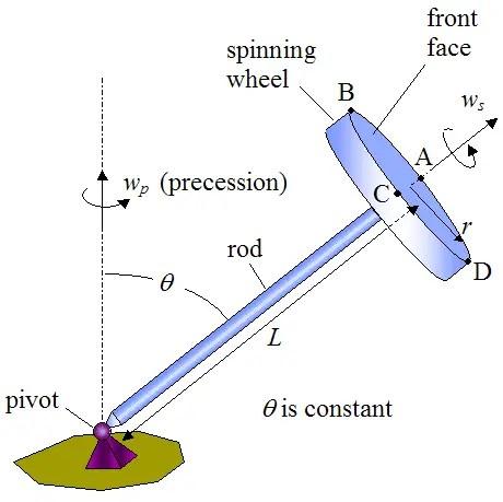 Physics question 5