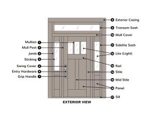Custom Door Anatomy | Parts of a Door Diagram
