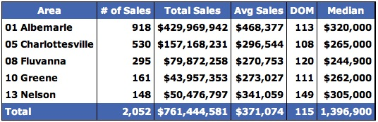 End of The Year Market Report for Charlottesville Region