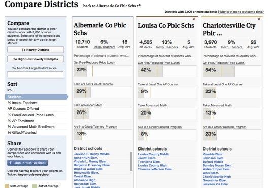 Compare Charlottesville area School districts on ProPublica