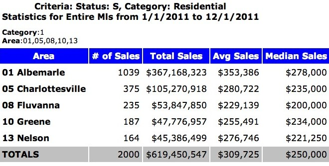 Year-End Review of the Charlottesville Real Estate Market