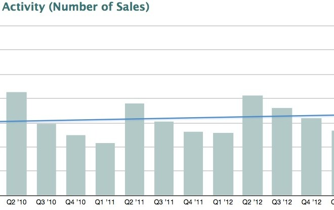 1st Quarter 2014 Nest Report – Sales Down, Fundamentals Stronger