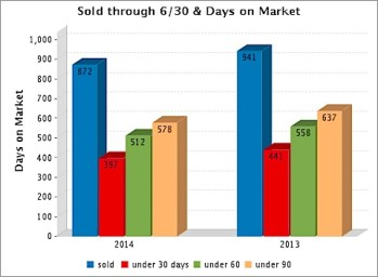 Homes sold through June 30 in Charlottesville and Albemarle