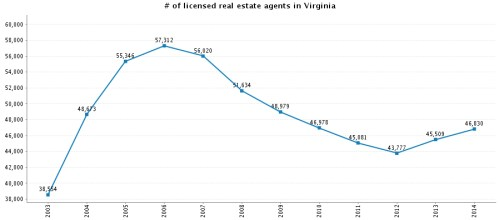 # of licensed real estate agents in Virginia-1