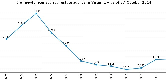 # of newly licensed real estate agents in Virginia - as of 27 October 2014-1