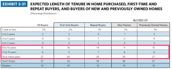 Expected tenure in homes - 2013