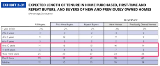?EXHIBIT 2–31 EXPECTED LENGTH OF TENURE IN HOME PURCHASED, FIRST-TIME AND REPEAT BUYERS, AND BUYERS OF NEW AND PREVIOUSLY OWNED HOMES