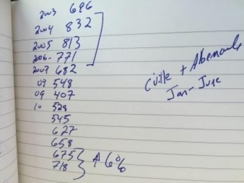 Single family home sales in Charlottesville + Albemarle - Jan-Jun