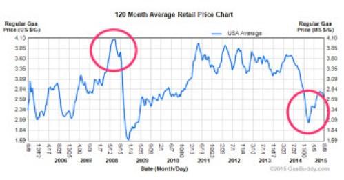 Gas Price Charts - GasBuddy.com - GasBuddy.com