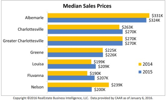 Charlottesville Albemarle median home prices