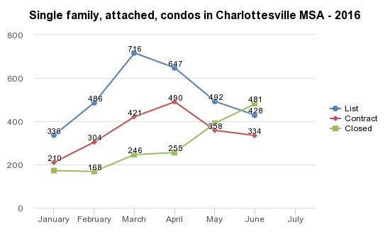 Charlottesville MSA - 2016