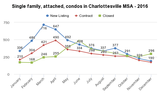 Single Family, attached, and condos in the Charlottesville MSA in 2016