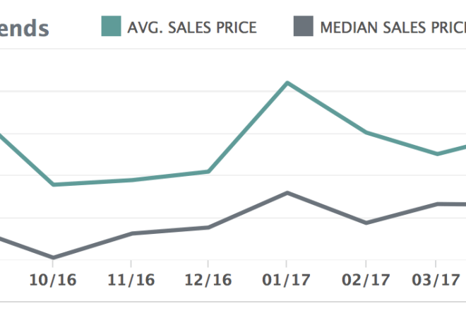 Quick Look at the Charlottesville Region's Real Estate Market – July 2017