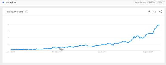 Blockchain on Google Trends
