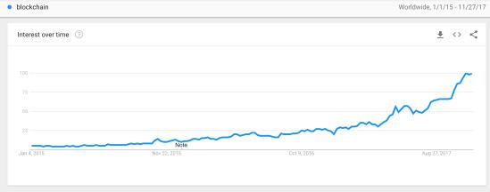 Blockchain on Google Trends
