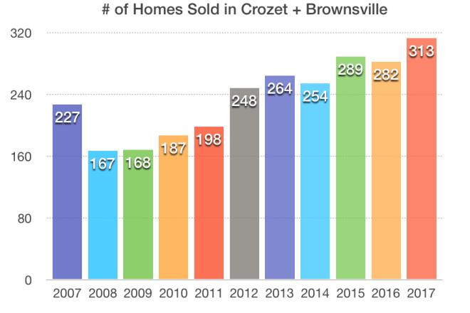 Crozet Real Estate – Starting 2018