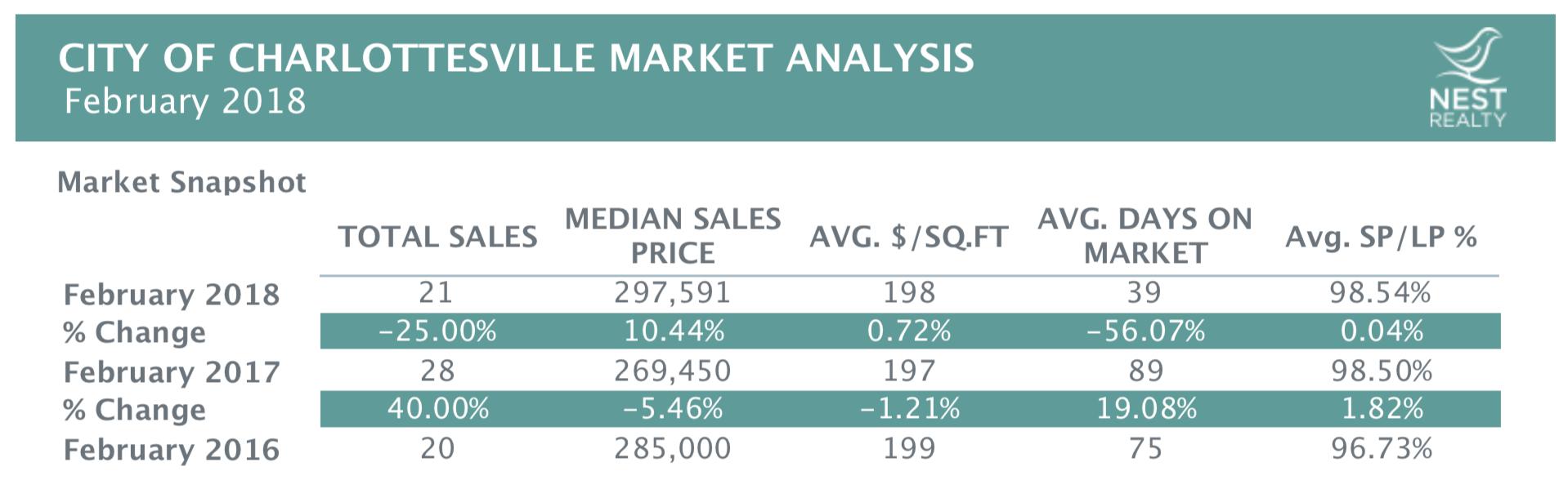 February 2018 Real Estate Market Stats For Charlottesville Region
