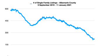 Single Family Home Inventory in Albemarle