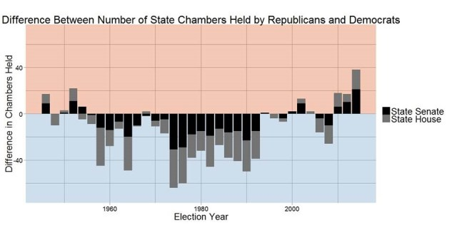Chart of the flip to Republican State Governments