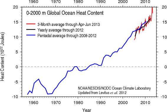 Image result for global ocean temperatures