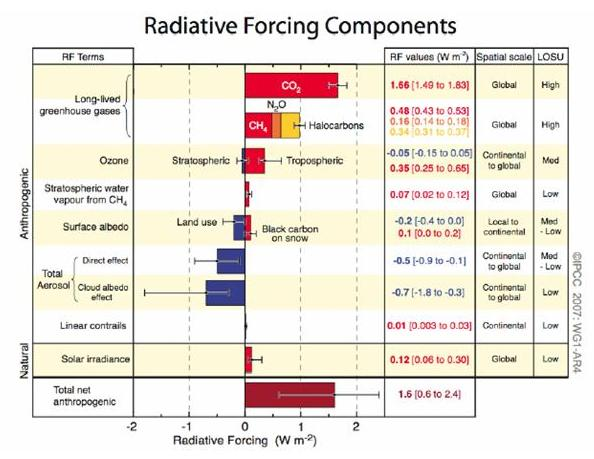 IPCC Radiative Forcing Chart