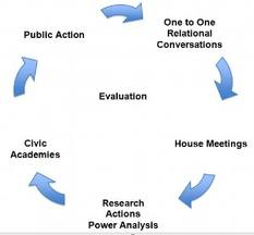 The Cycle of Organizing