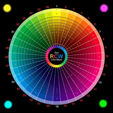 https://i2.wp.com/www.realcolorwheel.com/rcwplotter/RCWCMYKtoRGB2plotter450.jpg