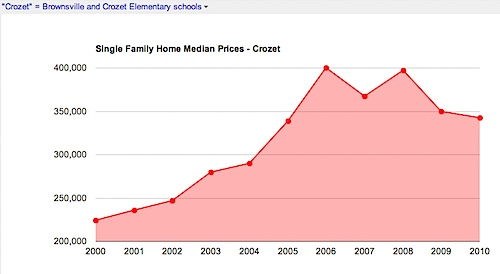 Single Family Home - Median Prices - Crozet