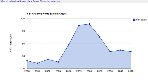 # of attached home sales in in Crozet