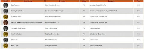 GABF Winners | Great American Beer Festival